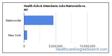 Health Aids & Attendants Jobs Nationwide vs. NY