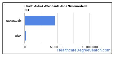 Health Aids & Attendants Jobs Nationwide vs. OH