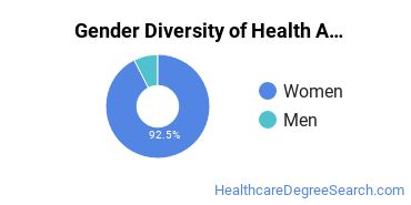 Health Aids & Attendants Majors in TX Gender Diversity Statistics
