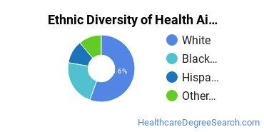 Health Aids & Attendants Majors in UT Ethnic Diversity Statistics