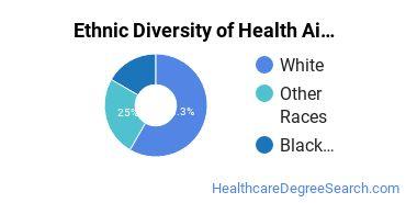Health Aids & Attendants Majors in WA Ethnic Diversity Statistics