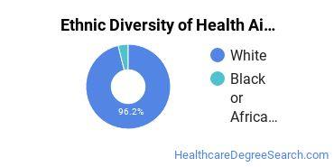 Health Aids & Attendants Majors in WV Ethnic Diversity Statistics