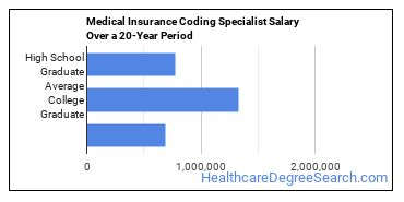 Medical Insurance Coding Specialist - Concentration ...