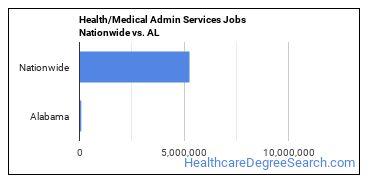 Health/Medical Admin Services Jobs Nationwide vs. AL