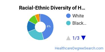 Racial-Ethnic Diversity of Health & Medical Administrative Services Students with Bachelor's Degrees