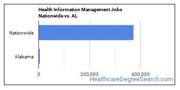 Health Information Management Jobs Nationwide vs. AL