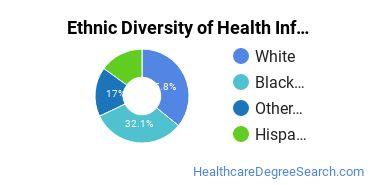 Health Information Management Majors in AZ Ethnic Diversity Statistics