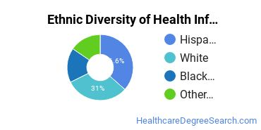 Health Information Management Majors in CA Ethnic Diversity Statistics