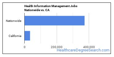 Health Information Management Jobs Nationwide vs. CA
