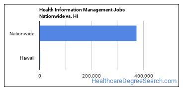 Health Information Management Jobs Nationwide vs. HI
