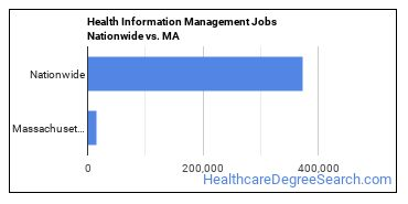 Health Information Management Jobs Nationwide vs. MA