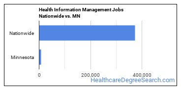 Health Information Management Jobs Nationwide vs. MN