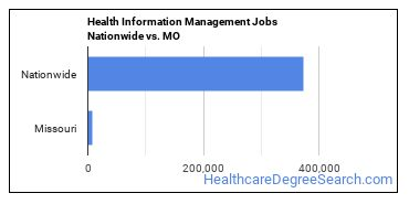 Health Information Management Jobs Nationwide vs. MO