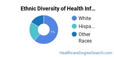Health Information Management Majors in NV Ethnic Diversity Statistics