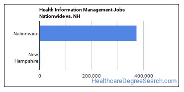 Health Information Management Jobs Nationwide vs. NH