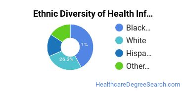 Health Information Management Majors in NJ Ethnic Diversity Statistics
