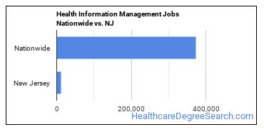 Health Information Management Jobs Nationwide vs. NJ