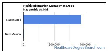 Health Information Management Jobs Nationwide vs. NM