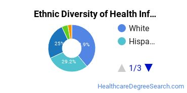 Health Information Management Majors in NY Ethnic Diversity Statistics