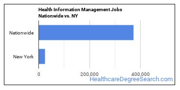 Health Information Management Jobs Nationwide vs. NY