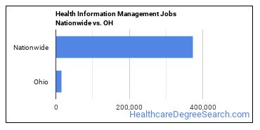 Health Information Management Jobs Nationwide vs. OH