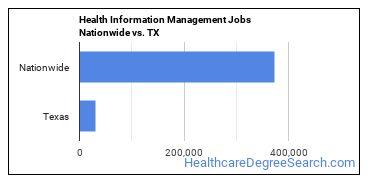 Health Information Management Jobs Nationwide vs. TX