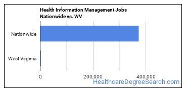 Health Information Management Jobs Nationwide vs. WV
