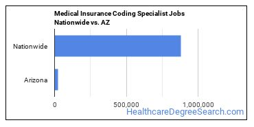 Medical Insurance Coding Specialist Jobs Nationwide vs. AZ