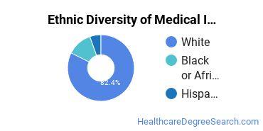 Medical Insurance Coding Specialist Majors in AR Ethnic Diversity Statistics