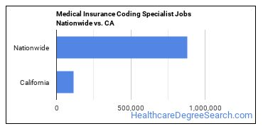 Medical Insurance Coding Specialist Jobs Nationwide vs. CA