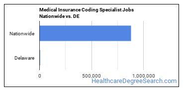 Medical Insurance Coding Specialist Jobs Nationwide vs. DE