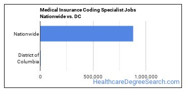 Medical Insurance Coding Specialist Jobs Nationwide vs. DC