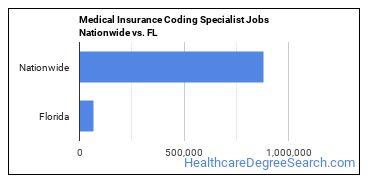 Medical Insurance Coding Specialist Jobs Nationwide vs. FL