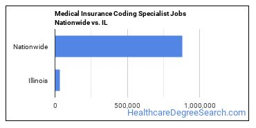Medical Insurance Coding Specialist Jobs Nationwide vs. IL