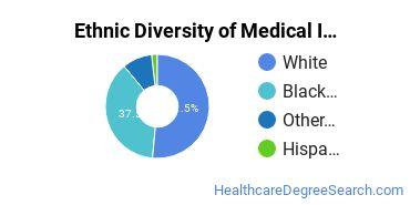 Medical Insurance Coding Specialist Majors in LA Ethnic Diversity Statistics