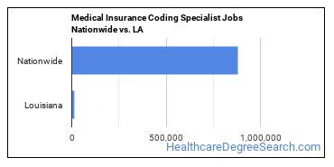 Medical Insurance Coding Specialist Jobs Nationwide vs. LA