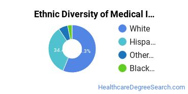 Medical Insurance Coding Specialist Majors in NV Ethnic Diversity Statistics