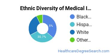 Medical Insurance Coding Specialist Majors in NJ Ethnic Diversity Statistics