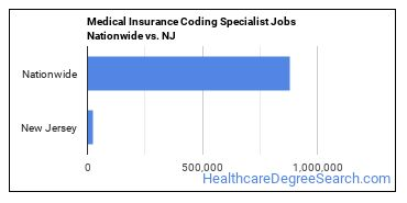Medical Insurance Coding Specialist Jobs Nationwide vs. NJ