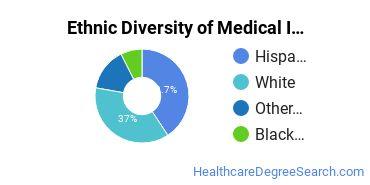 Medical Insurance Coding Specialist Majors in NM Ethnic Diversity Statistics