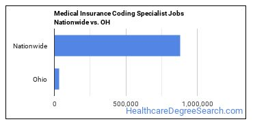Medical Insurance Coding Specialist Jobs Nationwide vs. OH