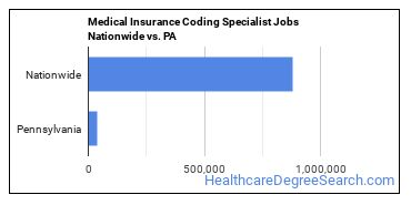 Medical Insurance Coding Specialist Jobs Nationwide vs. PA