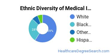 Medical Insurance Coding Specialist Majors in TN Ethnic Diversity Statistics
