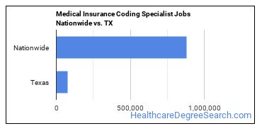 Medical Insurance Coding Specialist Jobs Nationwide vs. TX