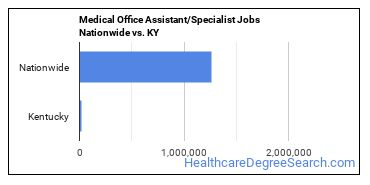 Medical Office Assistant/Specialist Jobs Nationwide vs. KY