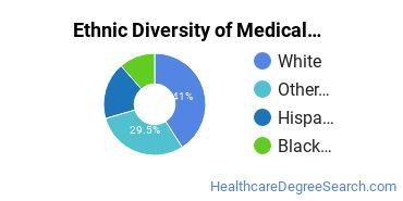 Medical Office Assistant/Specialist Majors in OK Ethnic Diversity Statistics