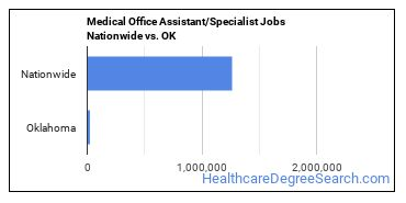 Medical Office Assistant/Specialist Jobs Nationwide vs. OK