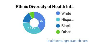Medical Records Technician Majors in OK Ethnic Diversity Statistics