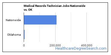 Medical Records Technician Jobs Nationwide vs. OK