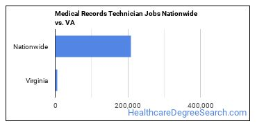 Medical Records Technician Jobs Nationwide vs. VA